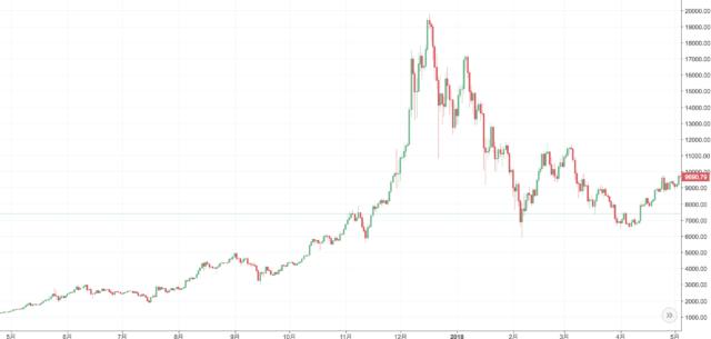 ビットコイン年間チャート